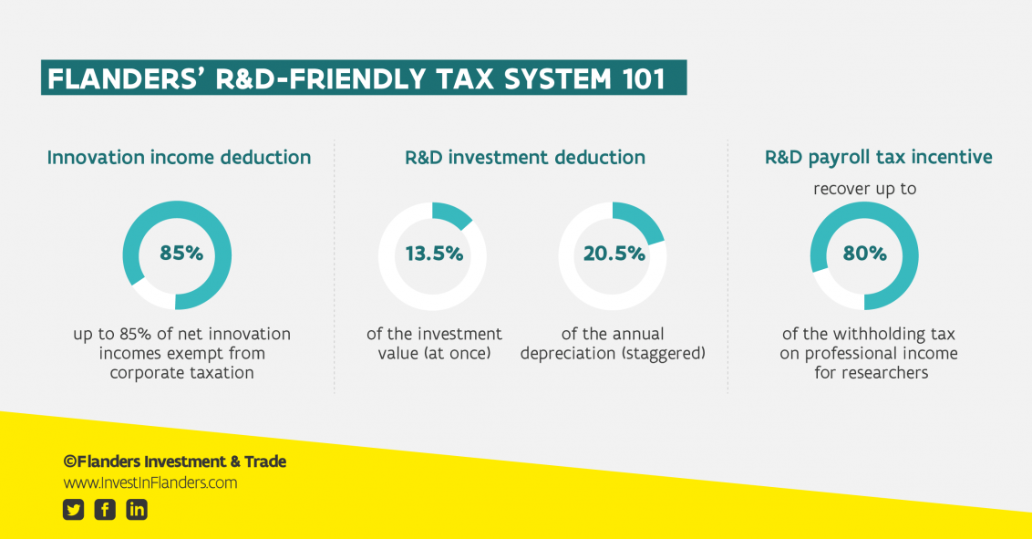 Visual Flanders' R&D tax incentives