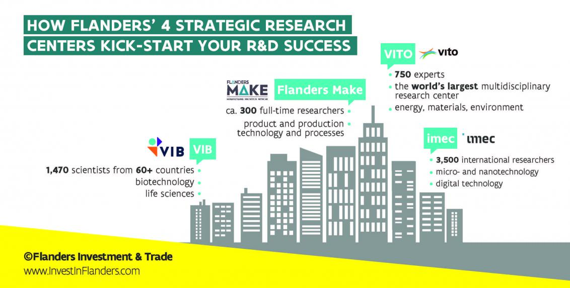 4 leading strategic research centers in Flanders