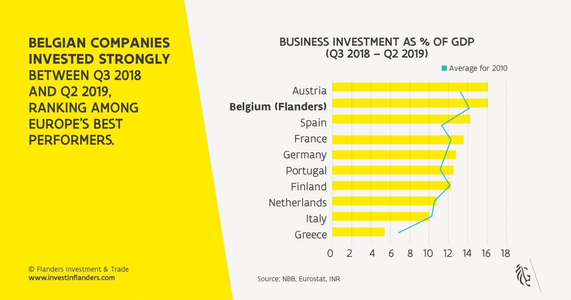 Business investment as of % of GDP