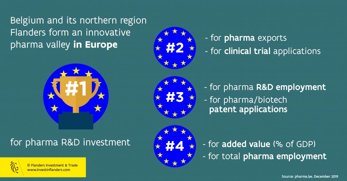 infographic on pharma in Belgium