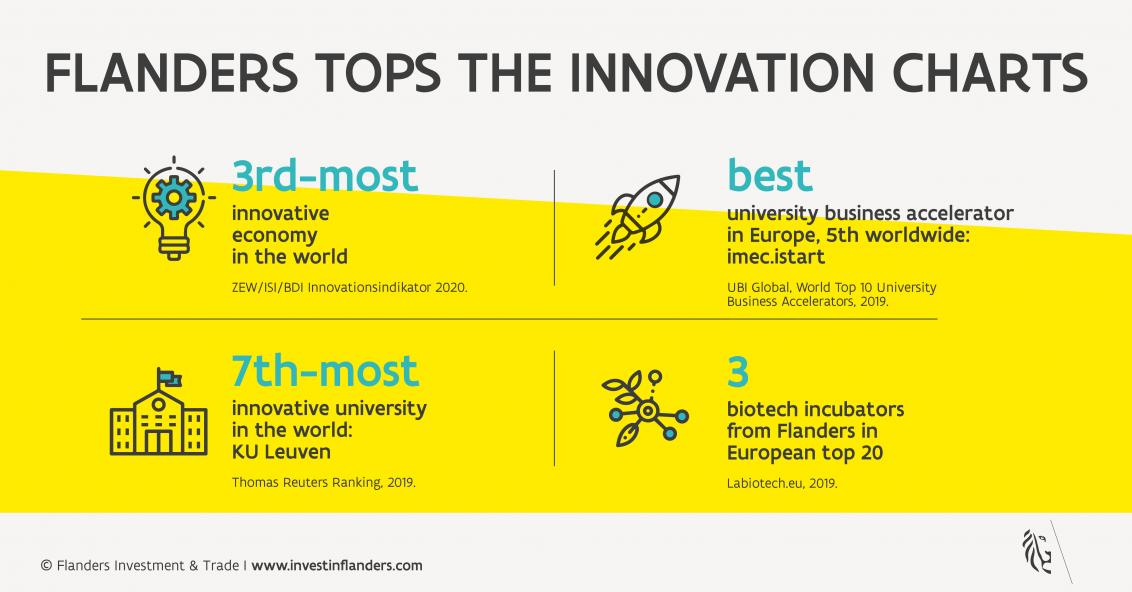 Infographic on R&D in Flanders
