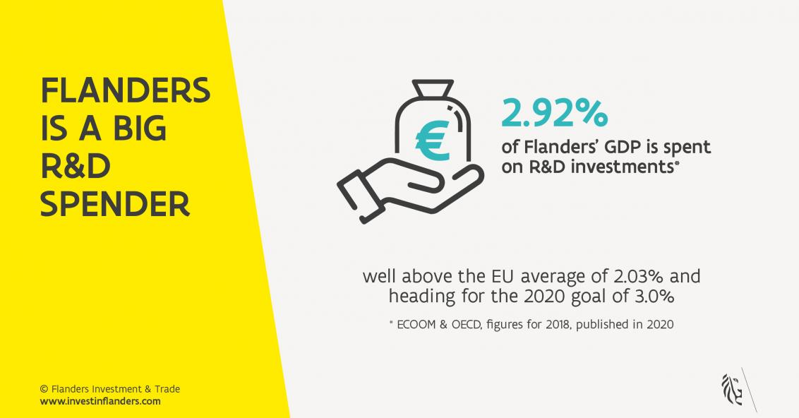Graph the region of Flanders invest almost 3% of its gross domestic product in R&D