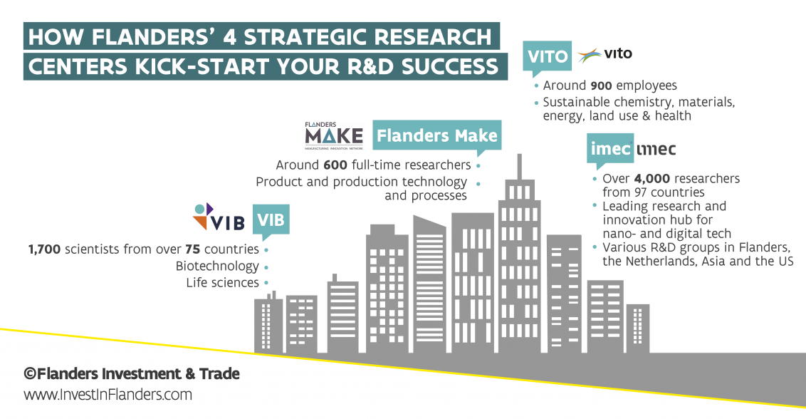 Infographic:  4 strategic research centers in Flanders-Belgium