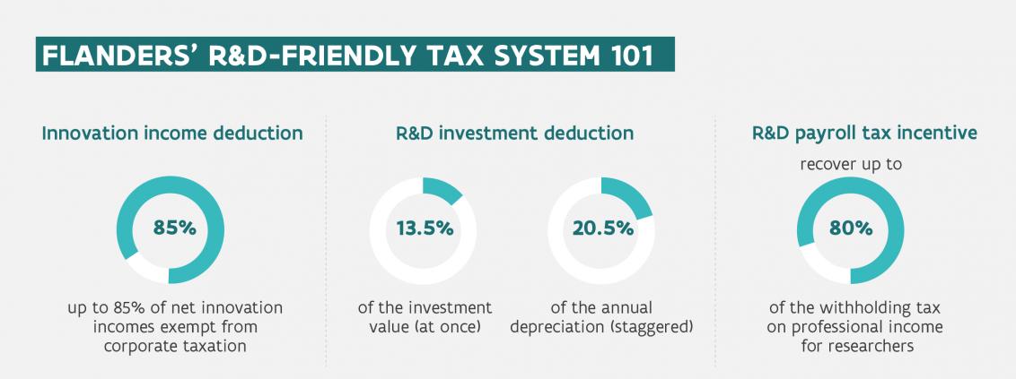 Incentivos fiscais para empresas estrangeiras com atividades em P&D de Flandres
